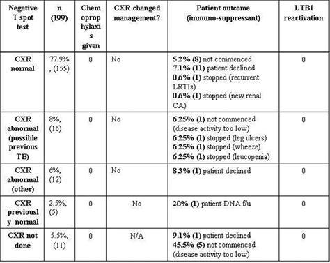 P26 Utility of the chest X-ray in the era of IGRA testing